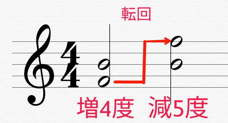 音楽理論 不協和音