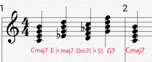 ノンダイアトニックコード E♭maj7とDm7(♭5)を借りた